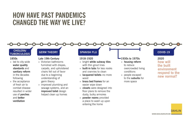 timeline of changes in home design as a result of past pandemics