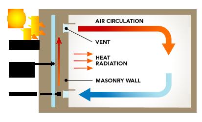 air circulation diagram