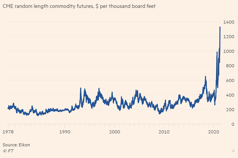 May 3 2021 Lumber Pricing Graph